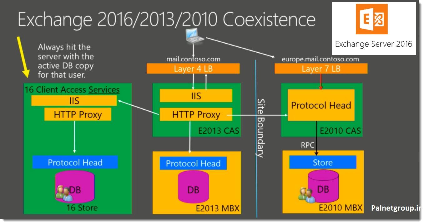Microsoft Exchange Server 2016 Enterprise دانلود رایگان | مدیریت ایمیل در سرور | نصب و راه اندازی سرویس ایمیل سازمانی Exchange