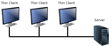 Thin_client تین کلاینت ThinClient