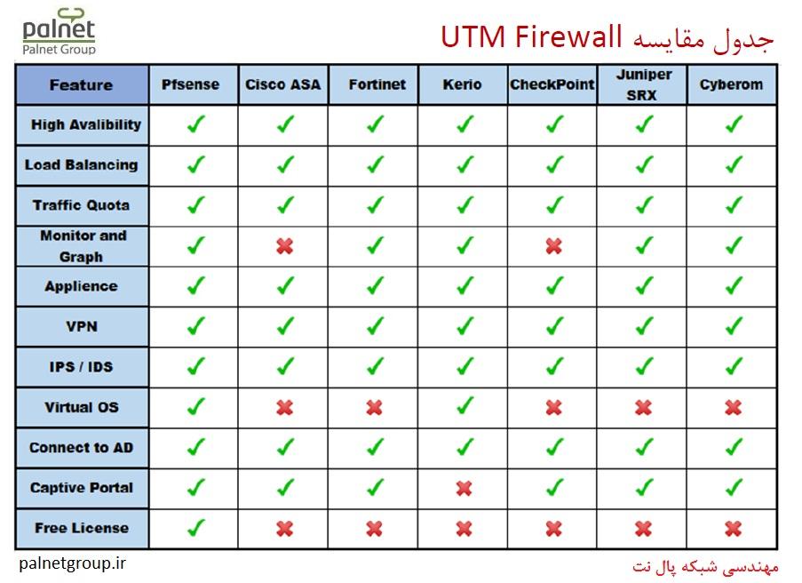 utm-fireware-compare فایروال شبکه UTM Firewall - خدمات آی تی، پشتیبانی شبکه